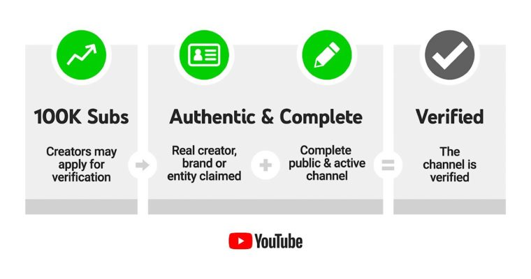 YouTube Backtracks and Lets Channels Keep 'Verified' Badges