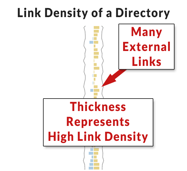 Screenshot of Majestic's link density tool showing a link directory's link density