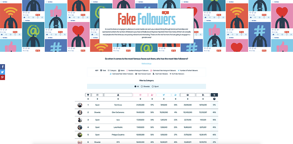 Fake Followers