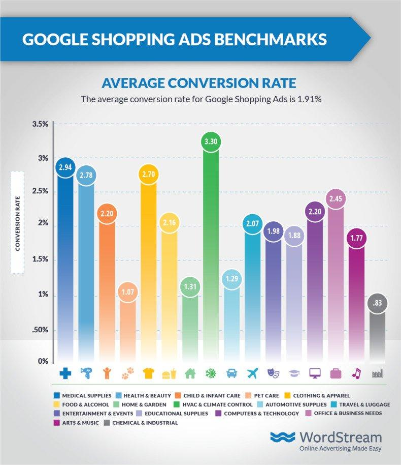 Google Shopping Ads Average CVR