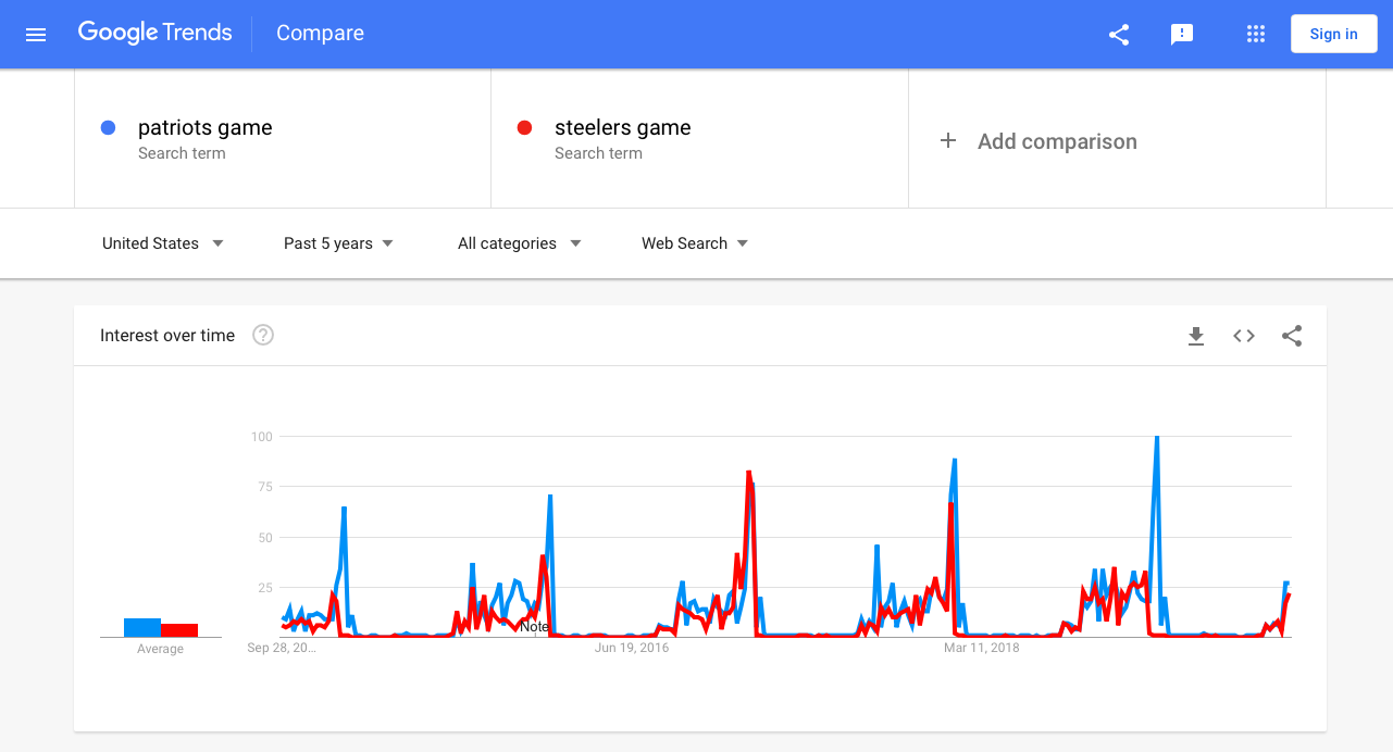 Google Trends content ideas