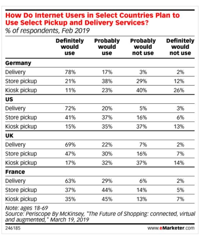 How do internet users in select countries plan to select pickup and delivery services