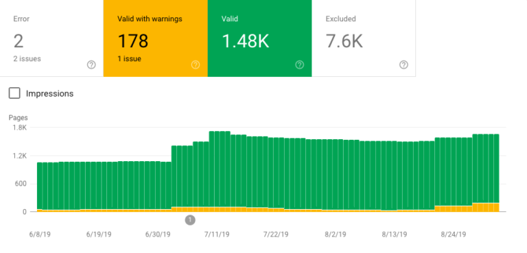 Bar chart showing indexed pages in Google Search Console