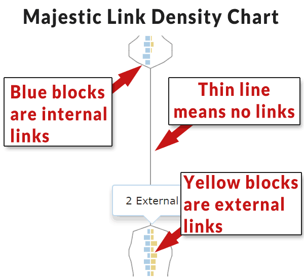 Screenshot of Majestic's Link Density Chart
