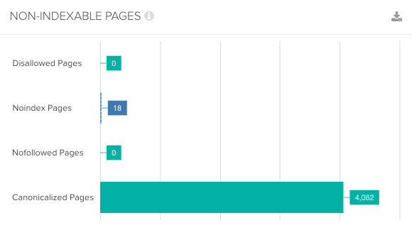 Bar chart showing non-indexable pages in DeepCrawl