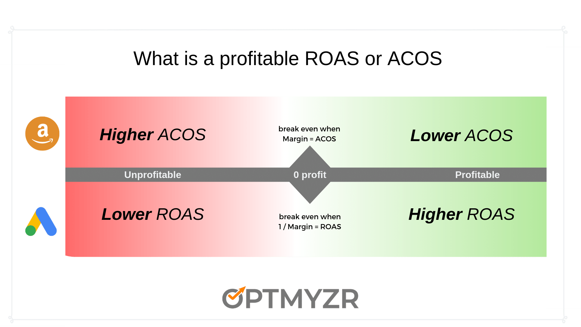 what level of ACOS or ROAS equates to PPC profits
