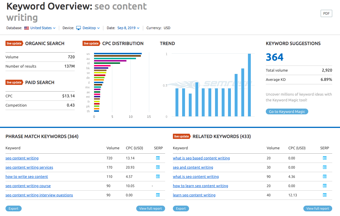 "SEMrush keyword data for ""seo content writing"""