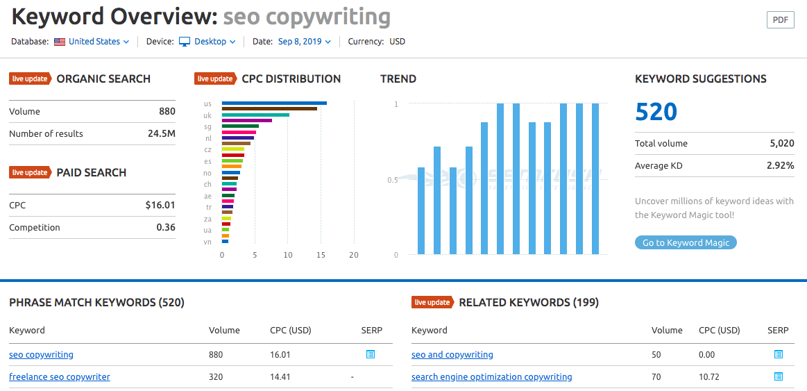 "SEMrush keyword data for ""seo copywriting"""