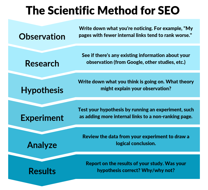 The Scientific Method for SEO
