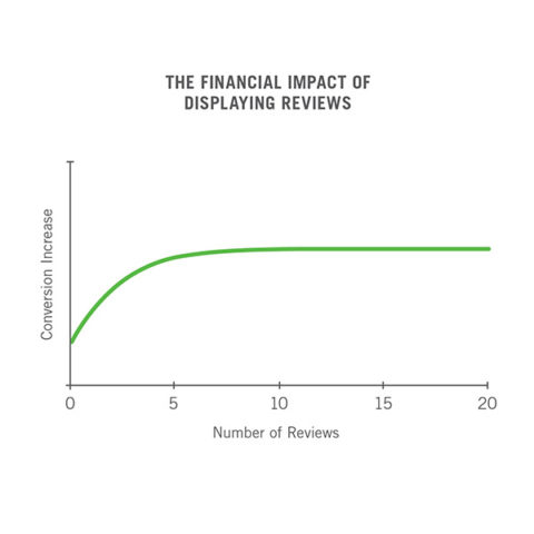Online Reviews Financial Impact Chart