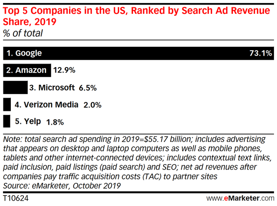 Study Predicts Google's Search Ad Revenue Will Drop While Amazon's Grows