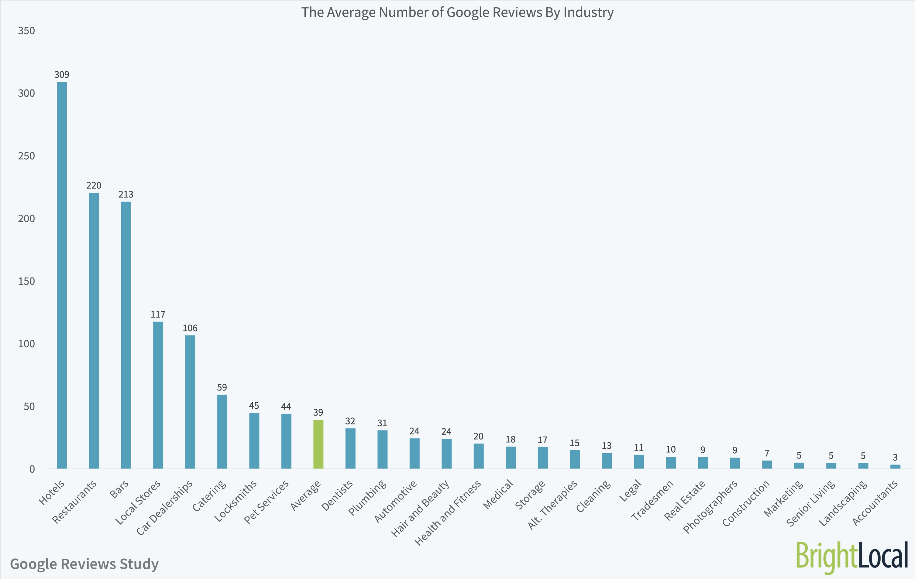 avg number of google reviews by industry