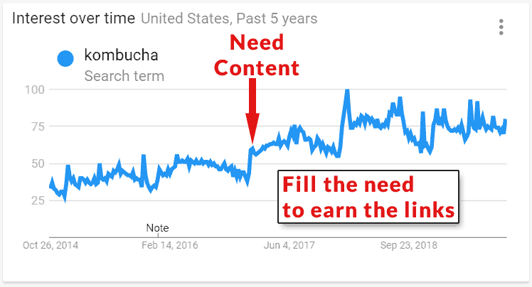 Screenshot of a Google Trends for five years in the U.S.A for the search query Kombucha