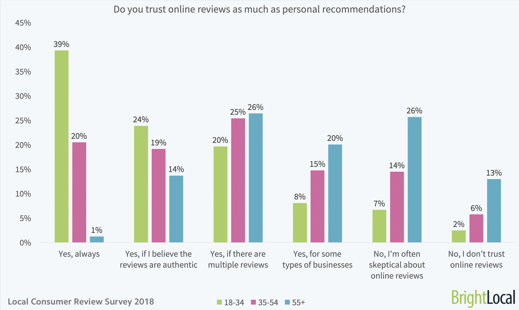 Do you trust online reviews as much as personal recommendations age split