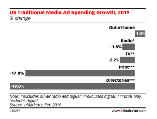 US traditional media ad spending growth 2019