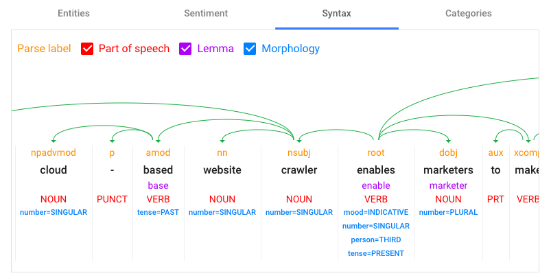Google NLP Syntax Example