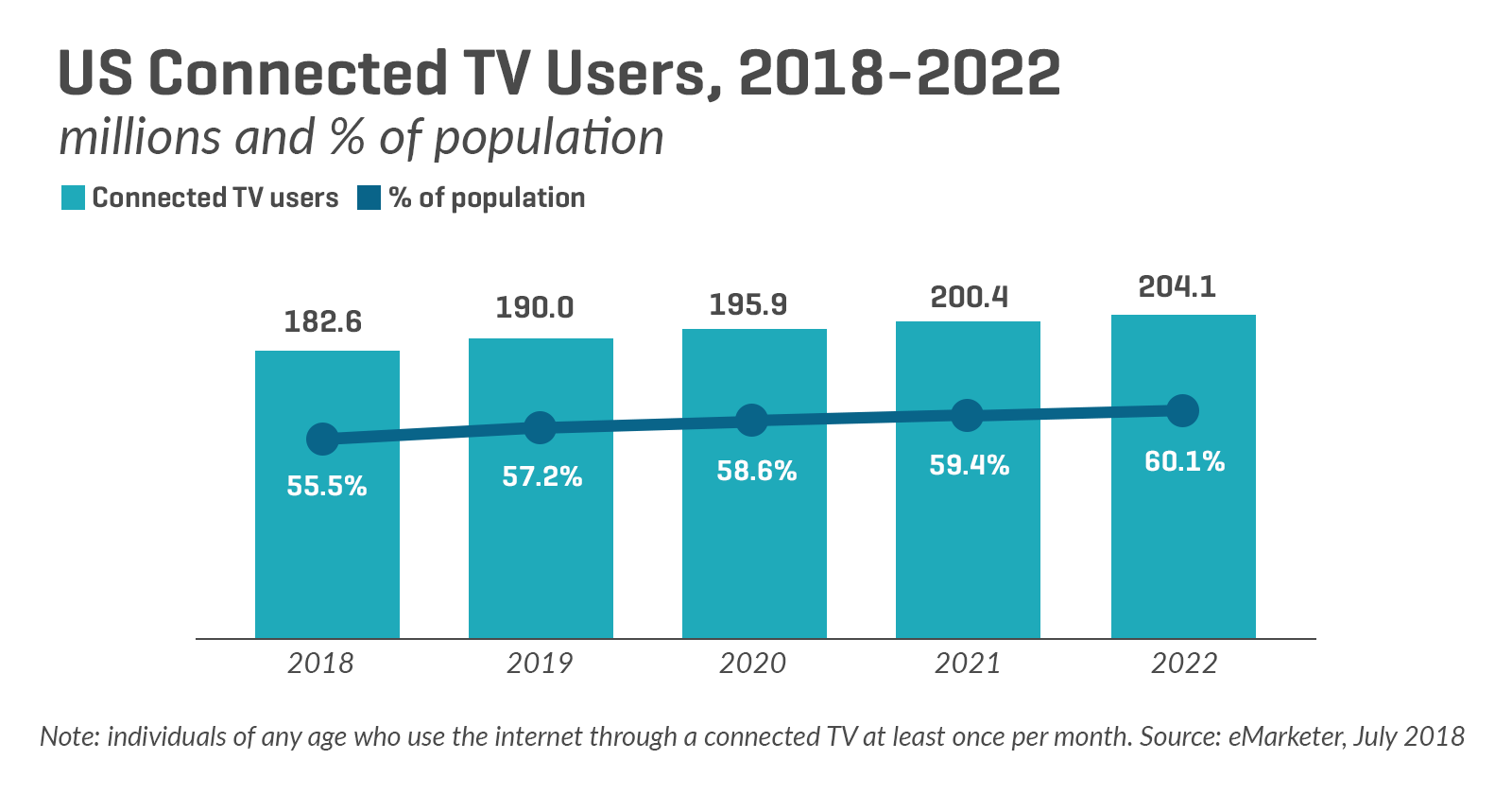 Search, Social & Connected TV: Why Connected TV Is the Next Big Ad Opportunity