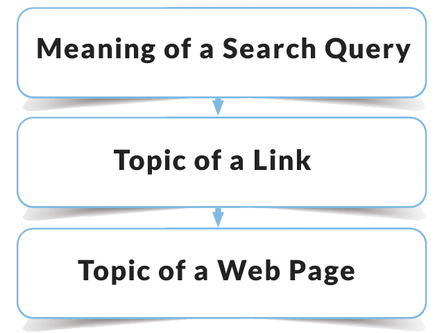 Three steps for coordinating links and content