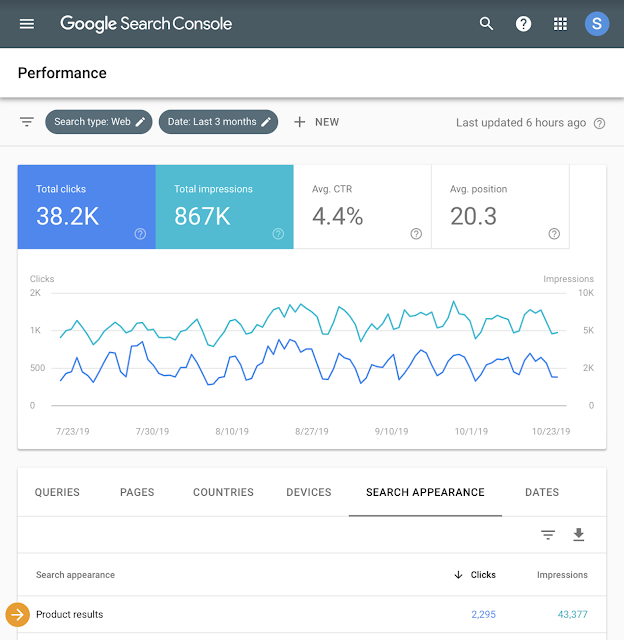 The Google Search Console will generate reports on data related to rich product results