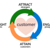A New Customer Decision Journey: Embracing & Fueling the Flywheel