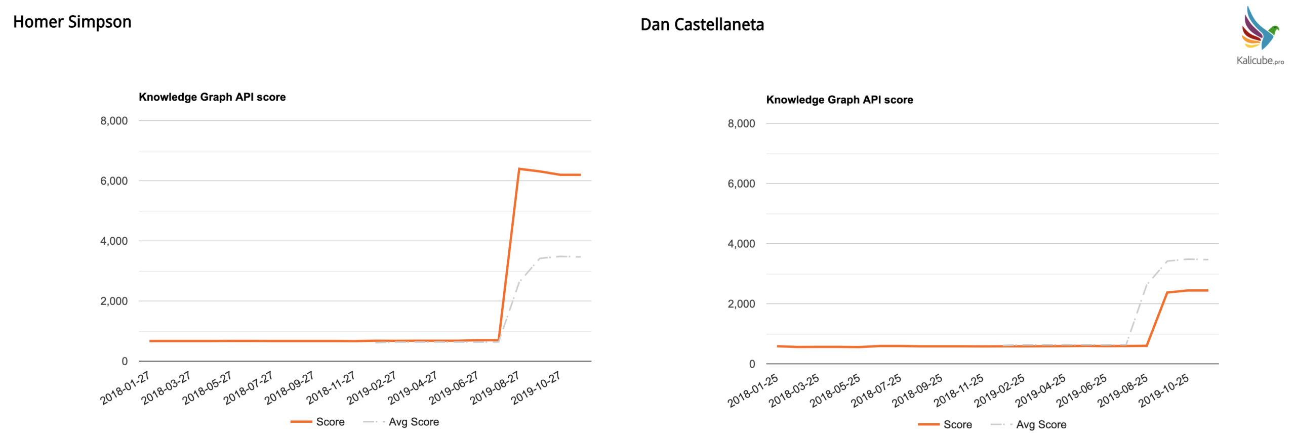Knowledge Graph Algorithm Update Summer 2019 (a.k.a. Budapest)