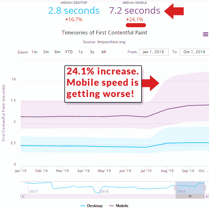Screenshot of a graph showing that mobile speed rates are falling