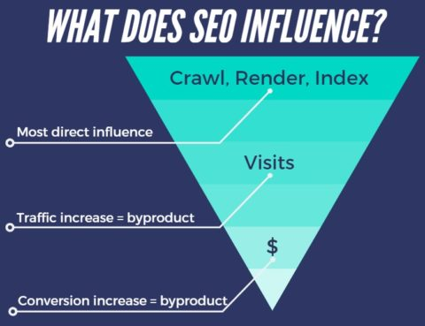 what does SEO influence