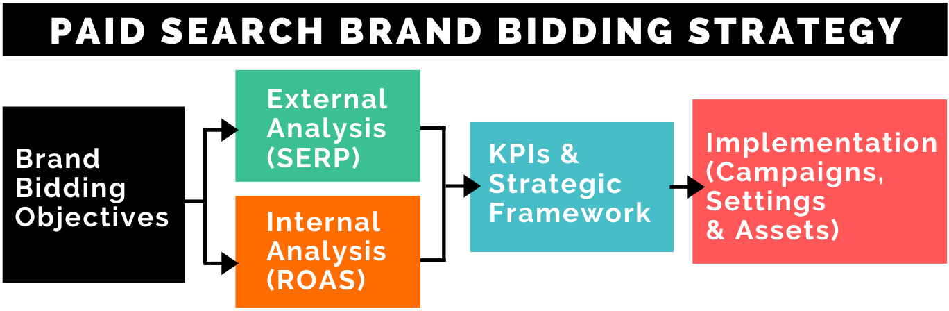 Brand bidding objectives > external analysis > internal analysis > strategic framework > implementation