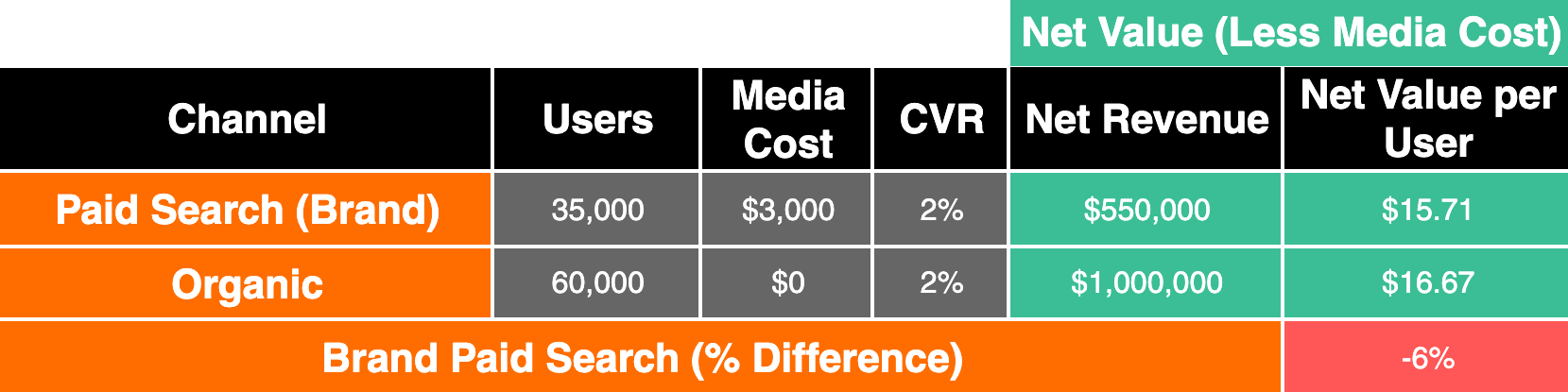 results table with organic outperforming ppc
