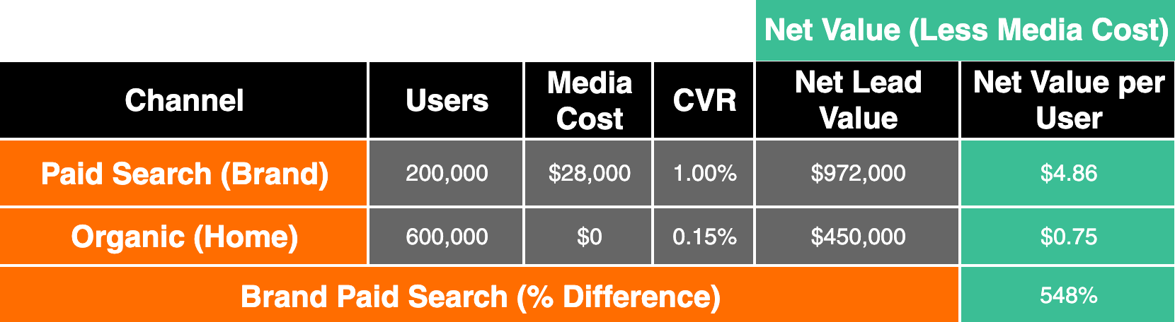 results table with ppc outperforming organic