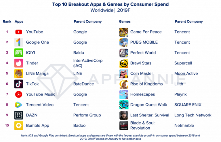 Facebook Has 4 out of 5 of the Most Downloaded Apps of the Year