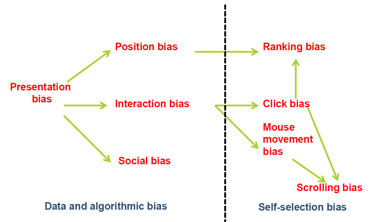 Understanding Biases in Search & Recommender Systems