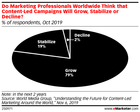 Use of Content Marketing Campaigns Expected to Grow in 2020
