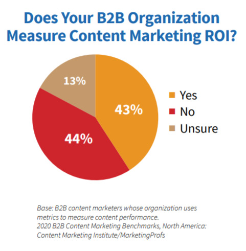 3 Worthy, Measurable, Growth-Centered Content Marketing Goals