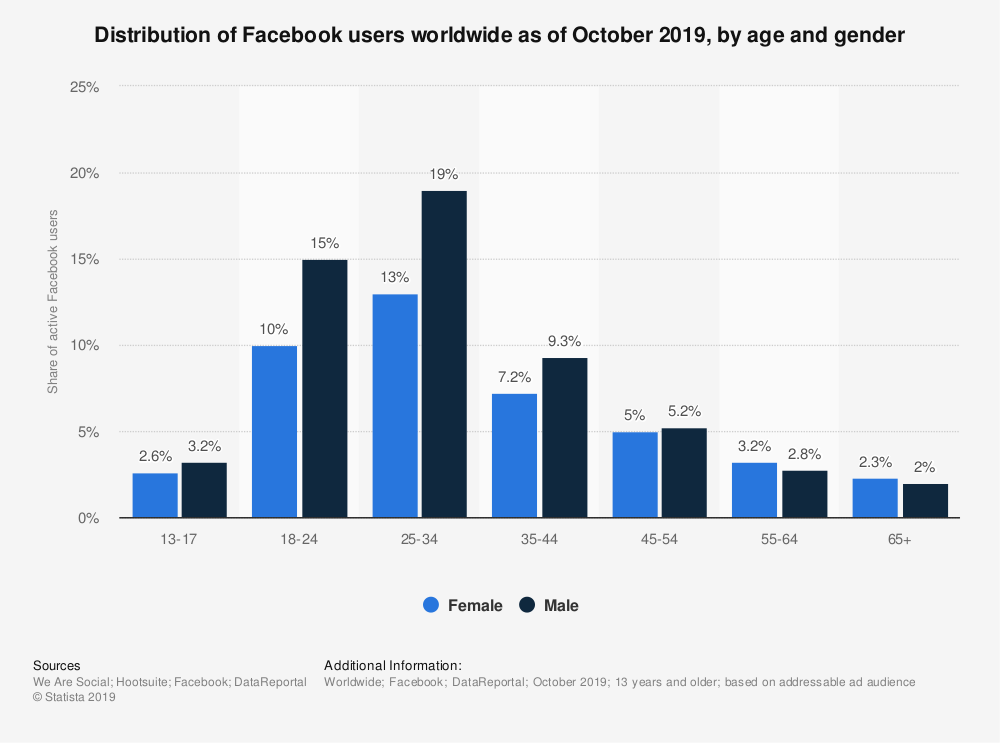 Distribution of Facebook users worldwide as of October 2019