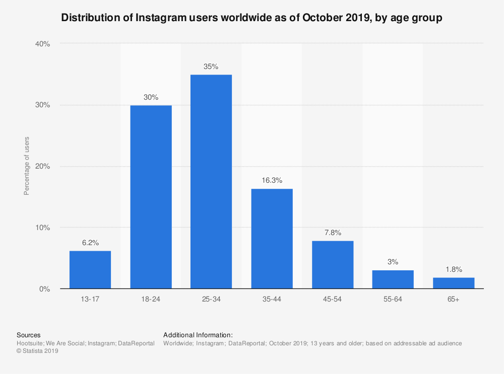 Distribution of Instagram users worldwide as of October 2019