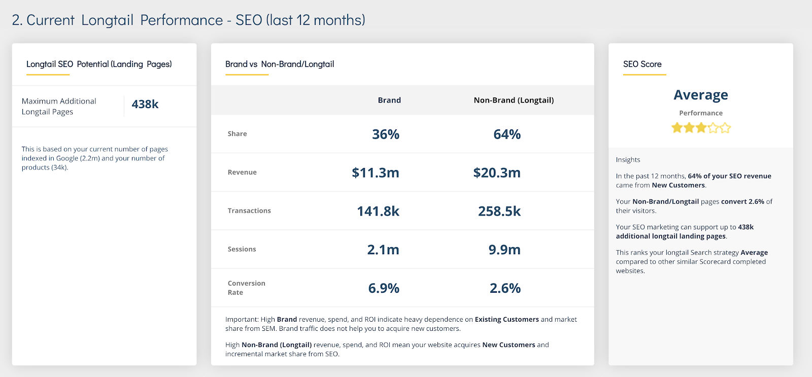 Google's Hogging Half Your Traffic: How to Get It Back