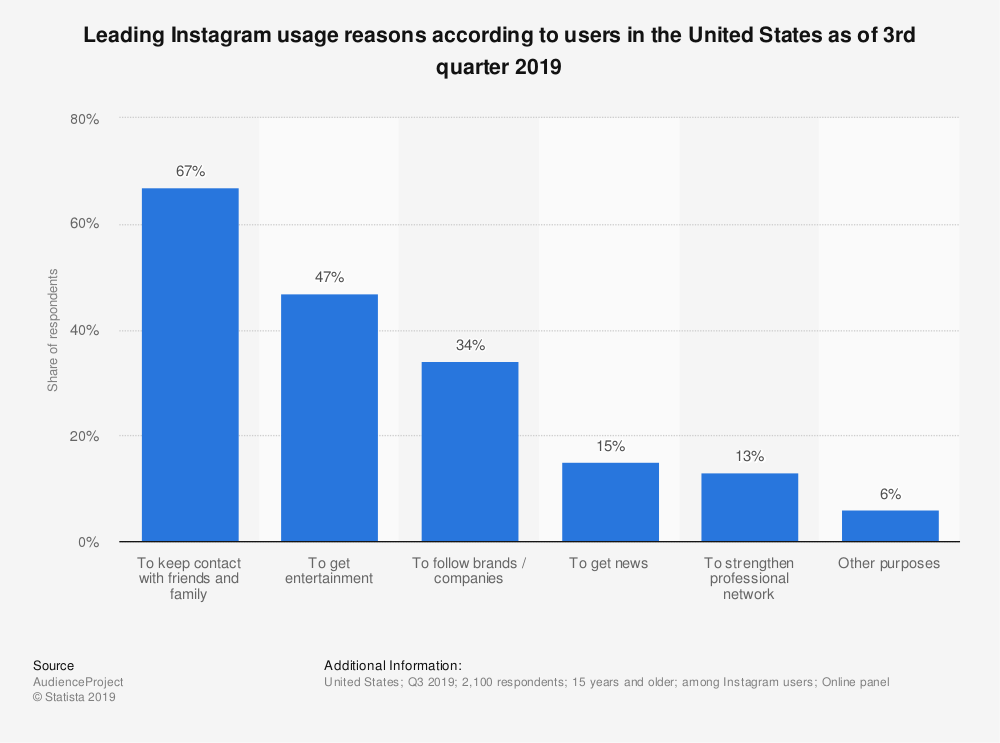 Leading Instagram usage reasons according to users in the United States