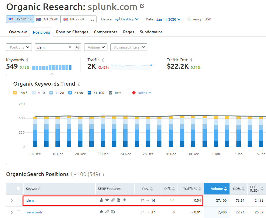 Splunk siem traffic