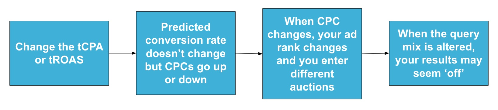 change in target changes query mix