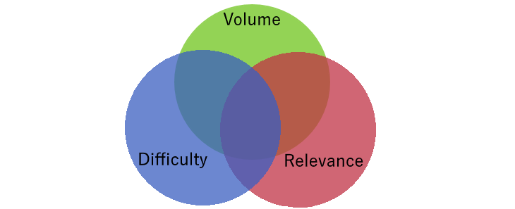 Venn diagram of three factors in choosing SEO keywords: volume, difficulty and relevance