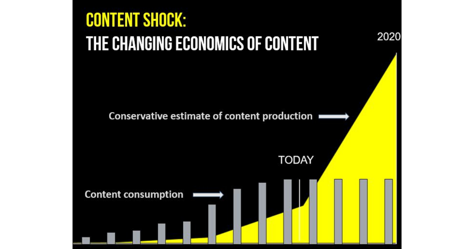 6 Reasons Why More Content Isn't Better (It's Actually Worse!)