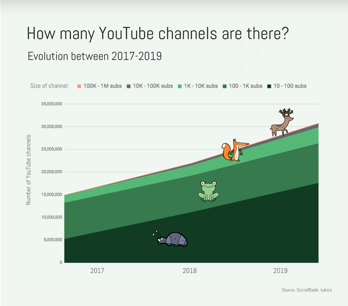 Graph of growing number of youtube channels over time