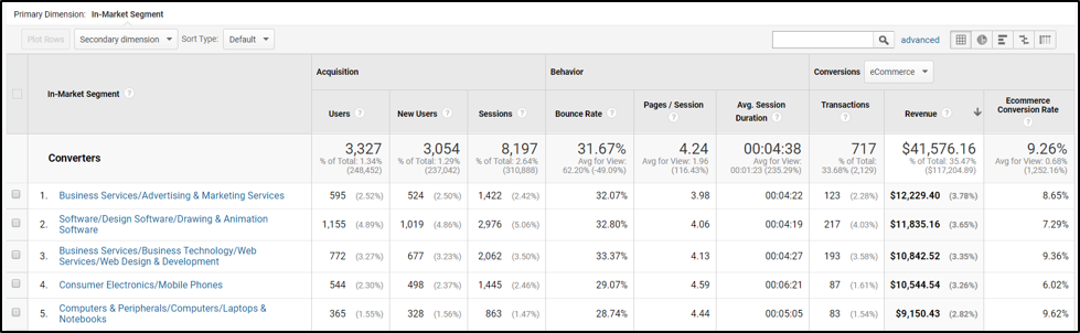 Google Analytics In-Market Segments Report