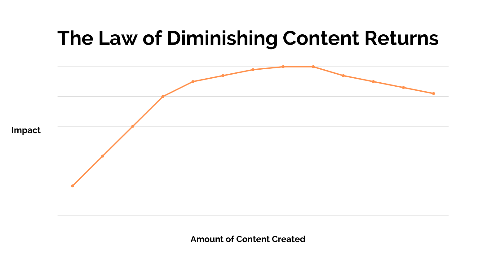 The Law of Diminishing Content Returns