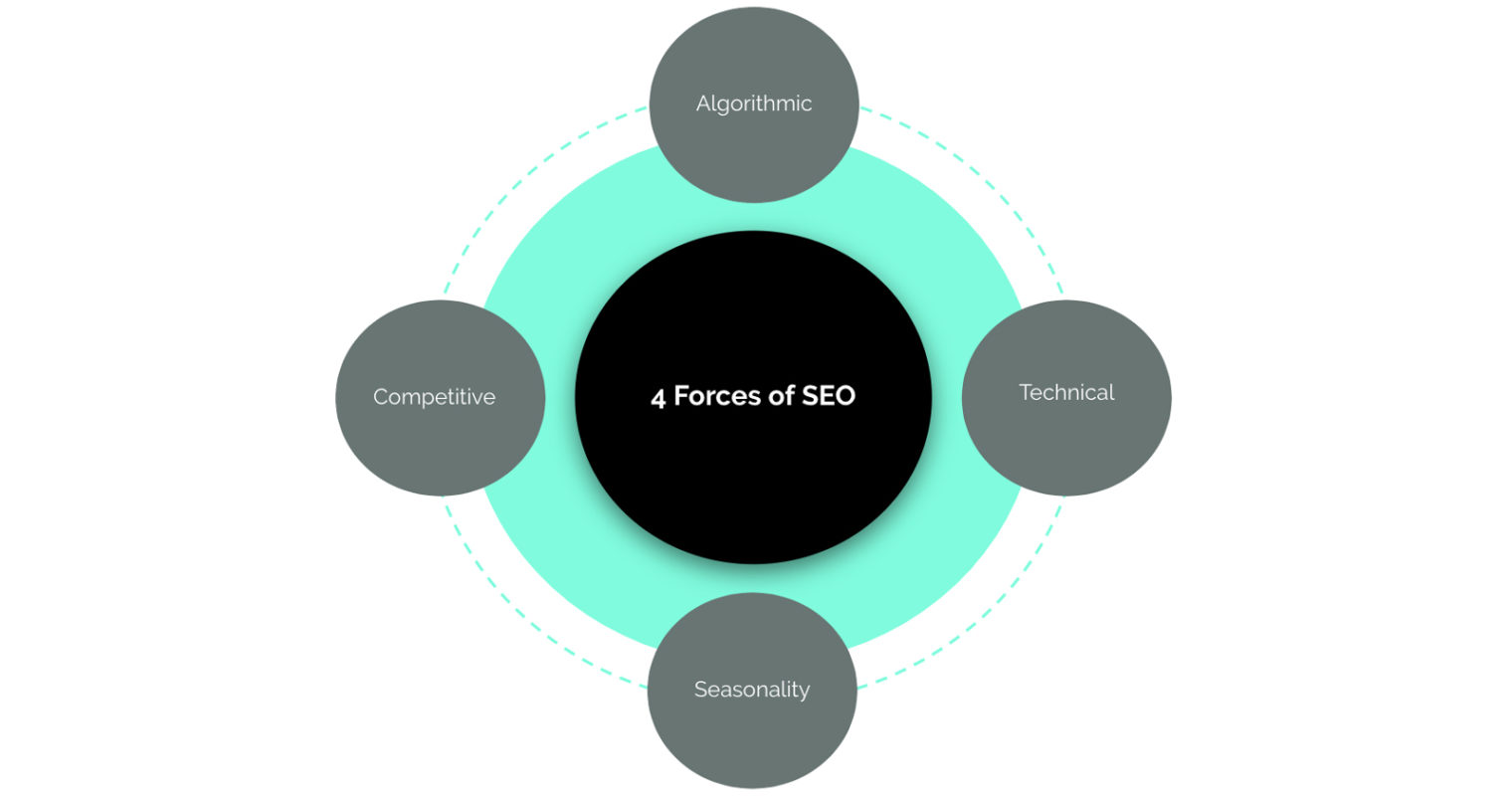 A 4-Part Framework for Diagnosing & Solving SEO Problems