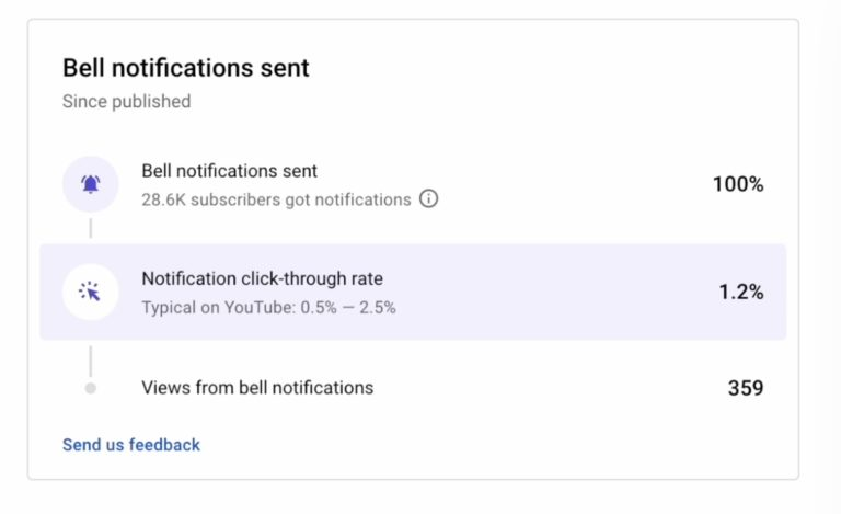 YouTube Updates: Mid-Roll Ads Editor and Notification Analytics