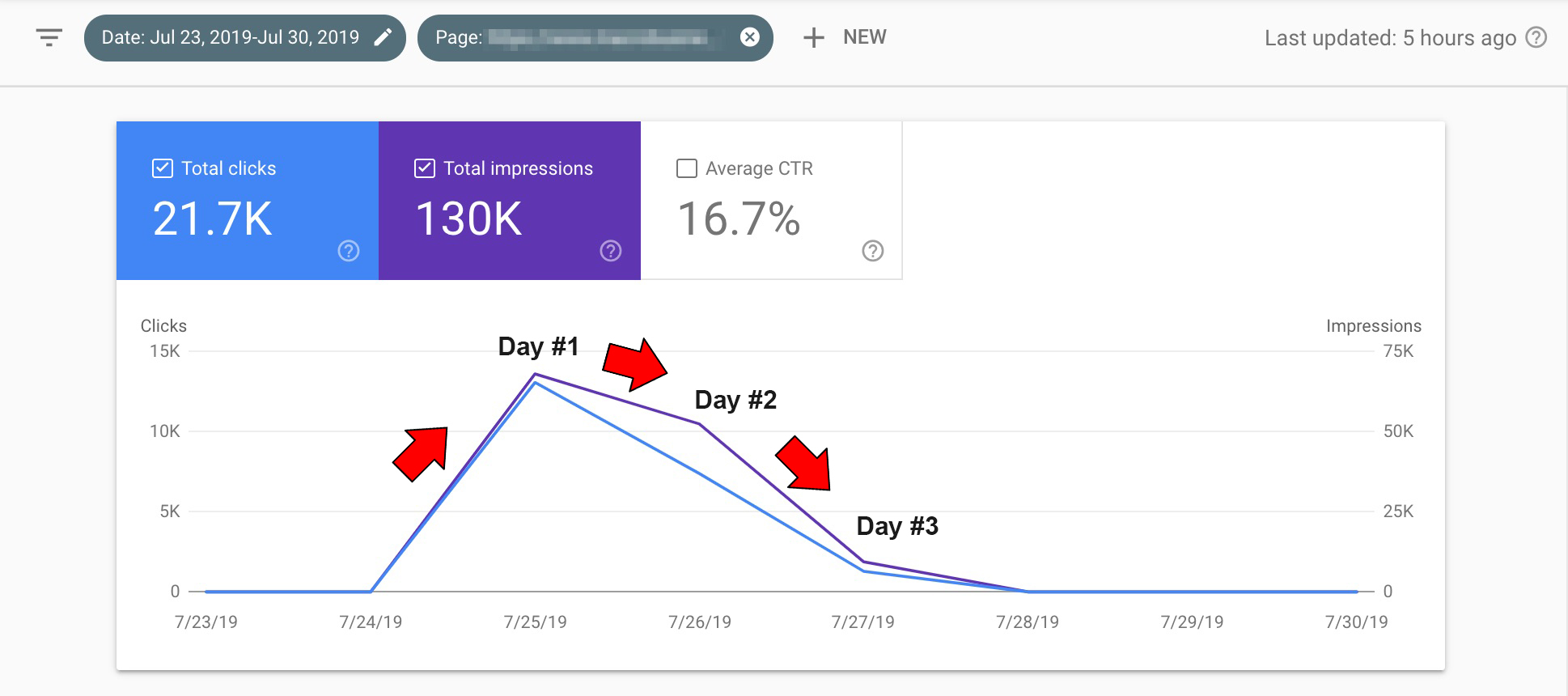 Days in Google Discover Search Console Example