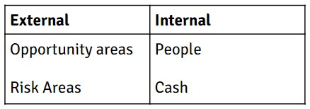External vs. Internal Areas