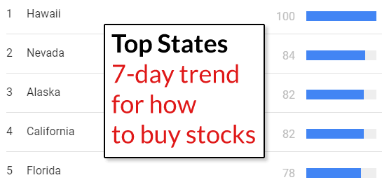 Top 5 states that want to know how to buy stocks